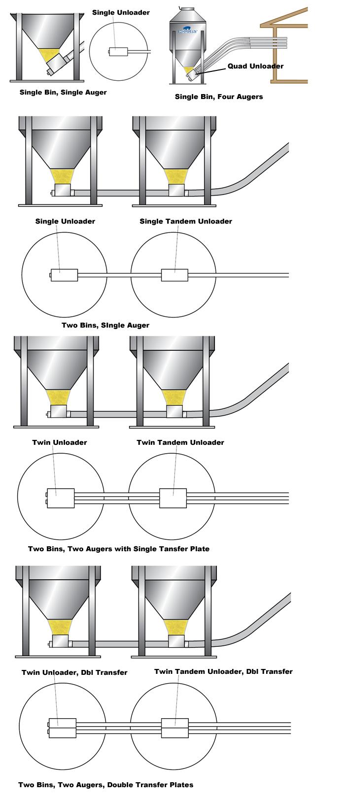 Grower Select® unloader diagrams