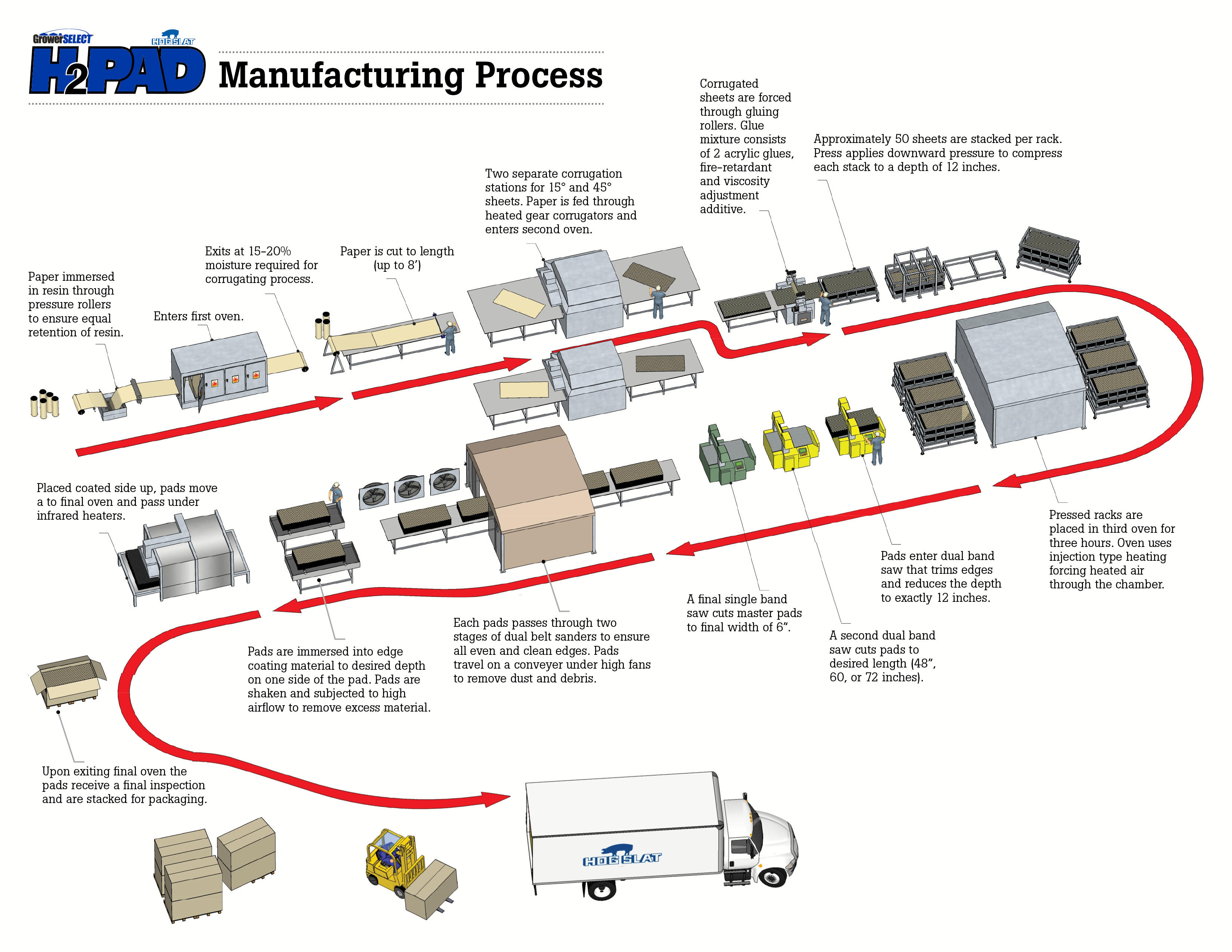 manufacturing processes Almost all nike shoes are manufactured outside of the united states the leading manufacturer of nike shoes is china and vietnam each accounting for 36% of the total manufactured world wide indonesia accounts for 22% and thailand for 6% of the nike shoes that are being produced world widethere are.