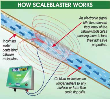 How scaleblaster works